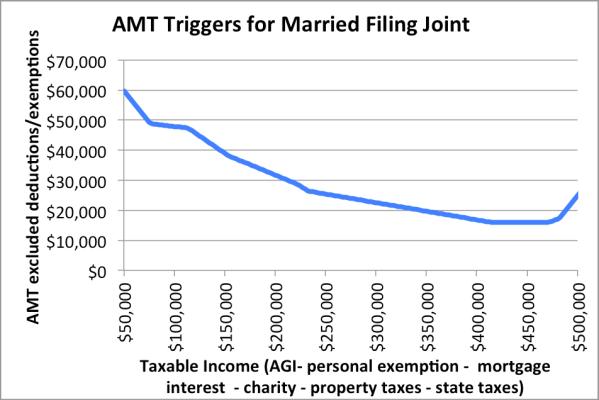 Incentive stock options amt adjustment