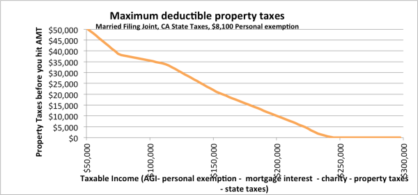 maxdeductble property.png